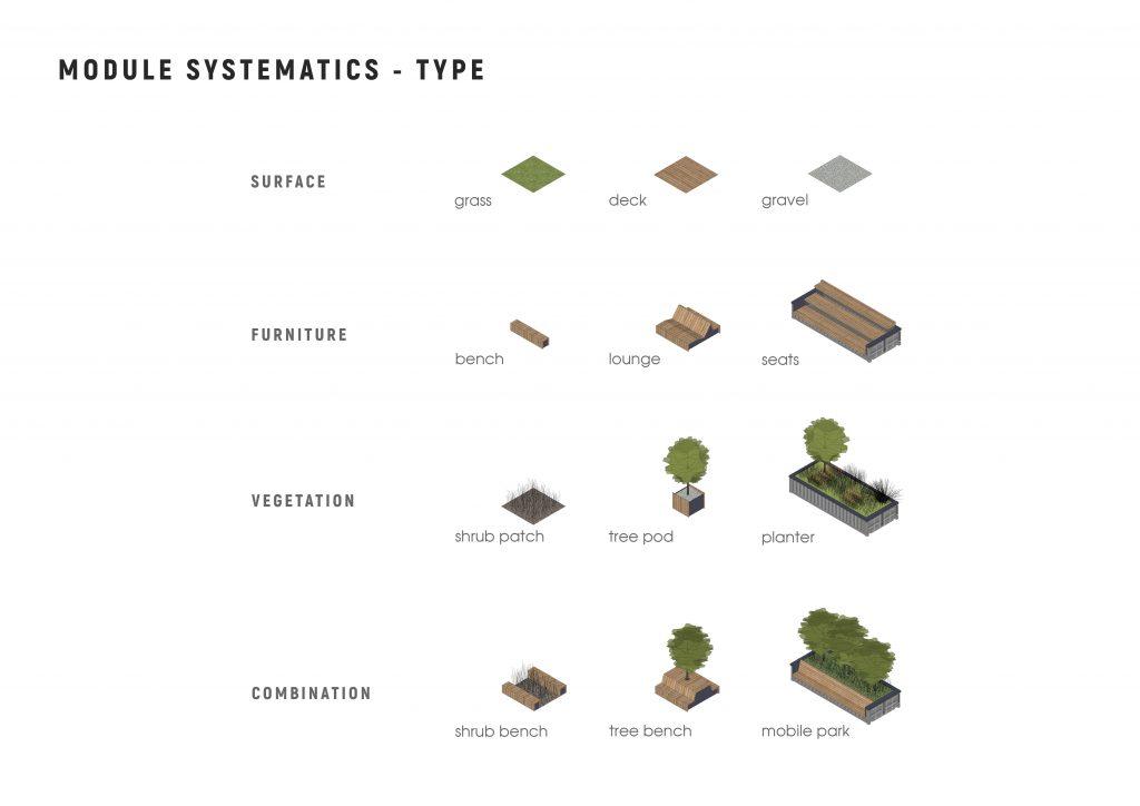 SYSTEMATICS TYPE