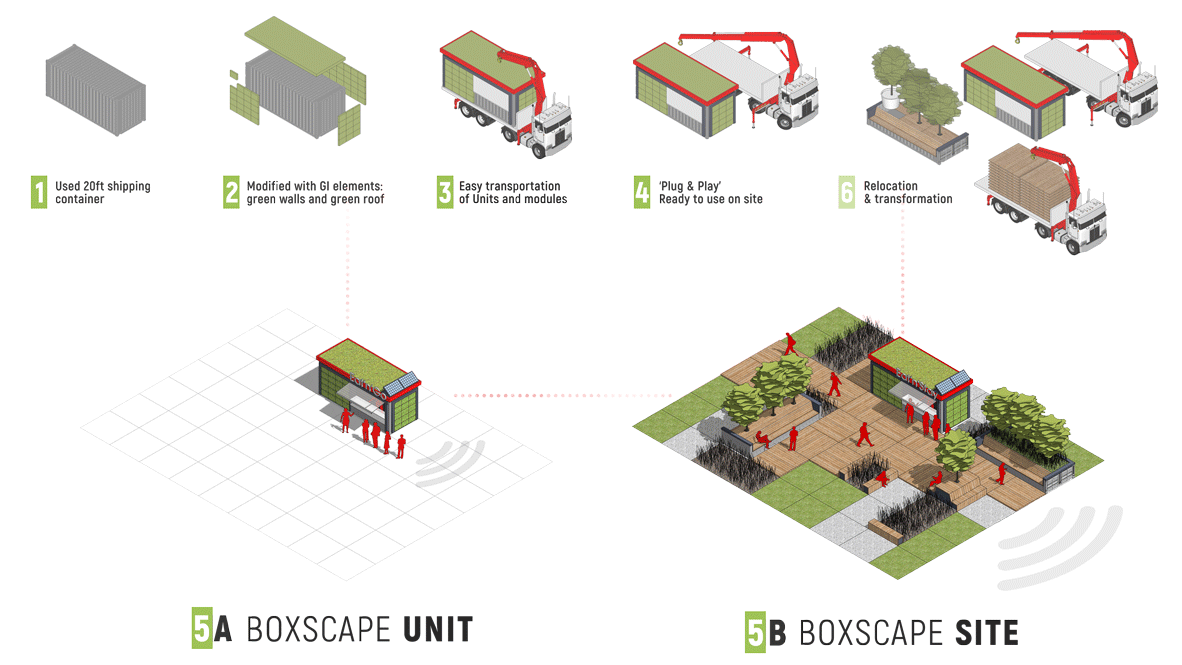 BOXSCAPE Unit & BOXSCAPE Site