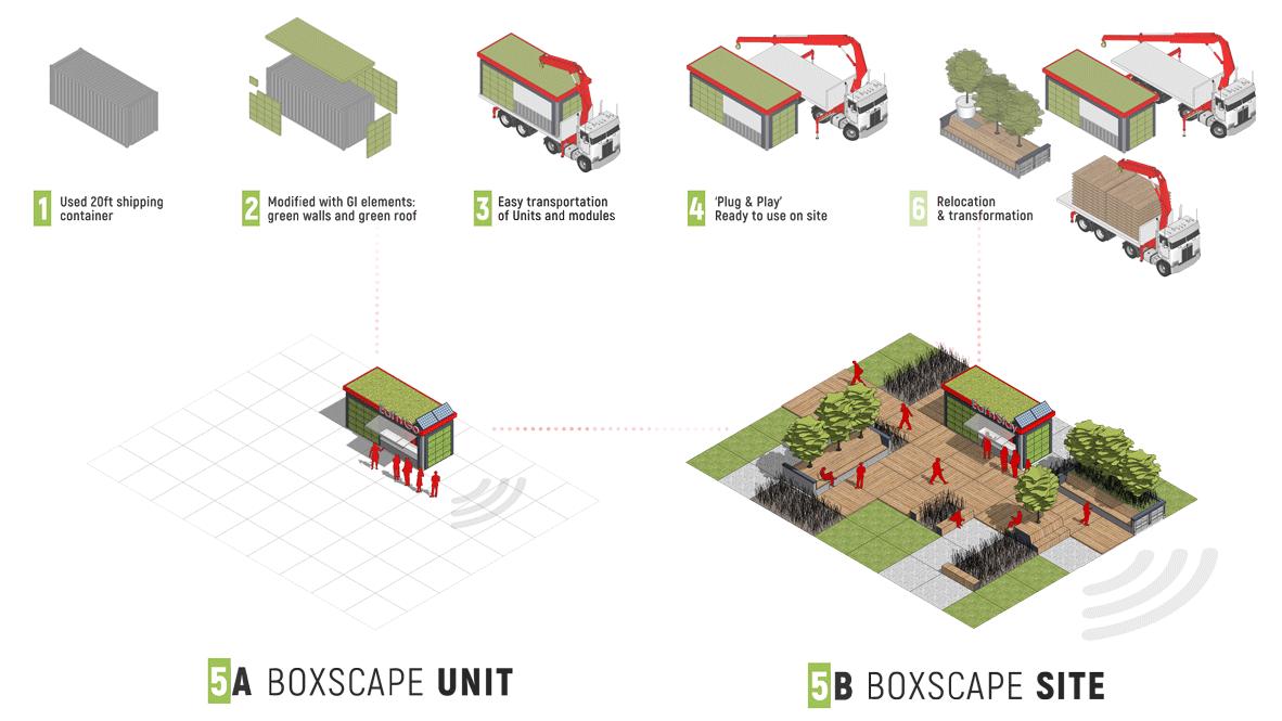 BOXSCAPE Unit & BOXSCAPE Site